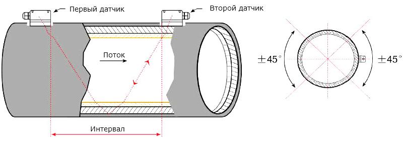 Портативный ультразвуковой расходомер StreamLux SLS-700P Оптима-160